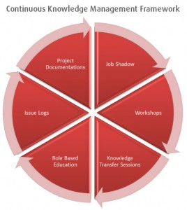 Continuous-Knowledge-Management-Framework-268x300