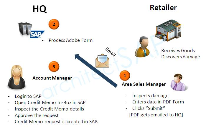How SAP Adobe Forms Help Implement The Credit Note Management – Credit Note Form