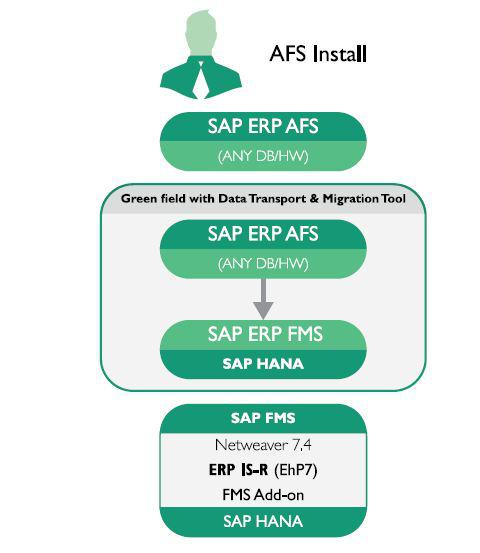 Road map to SAP Fashion Management Solution